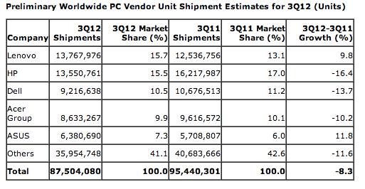 PC Shipments Q3 2012