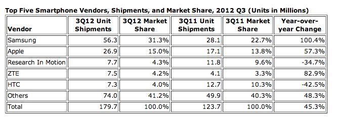 Worldwide Smartphone Shipments Q3