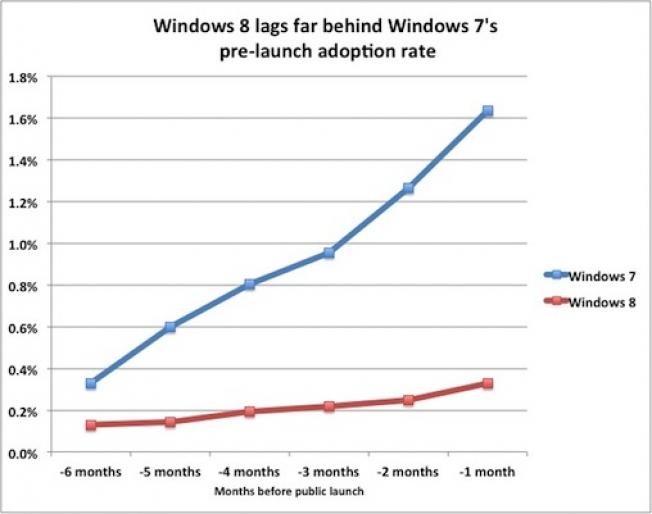 Windows 8 Early Adoption