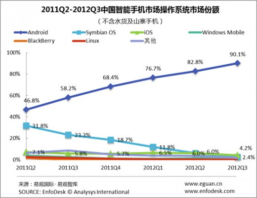 Android Chinese Market Share