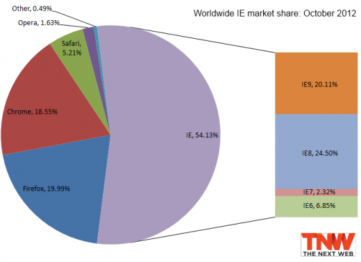 Browser Market Share October 2012
