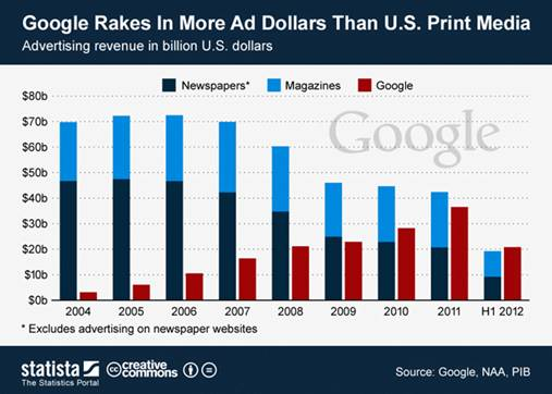 Google Ad Revenue