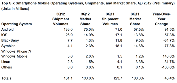 Android iOS Shipments