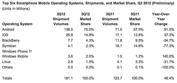 Android iOS Shipments