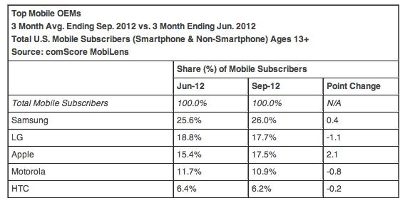 Android iOS Market Share