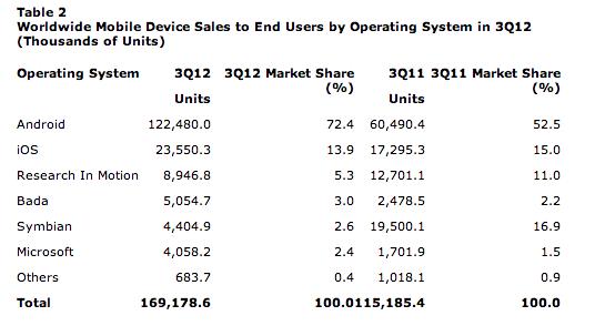 Smartphone Sales Q3