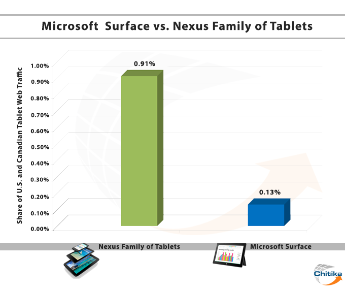microsoft-surface-vs-nexus-family-tab