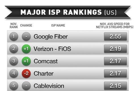 Netflix ISP Rankings