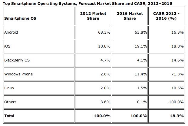 IDC Forecast 2012