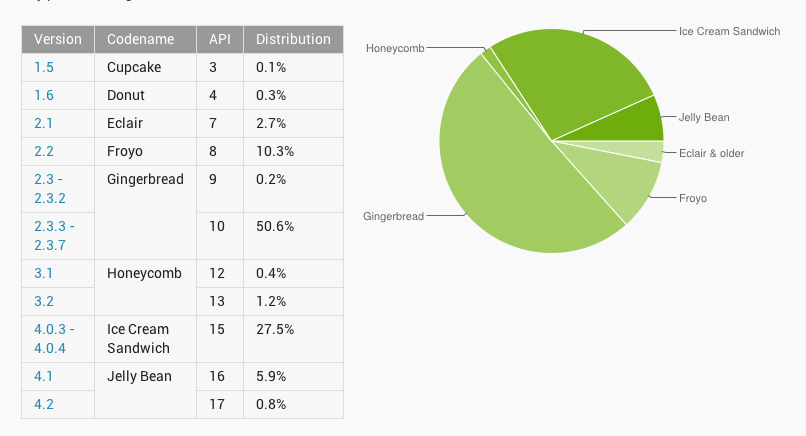 Android Version Distribution December 2012