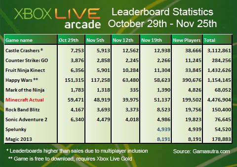 xboxlivearcade-saleschart