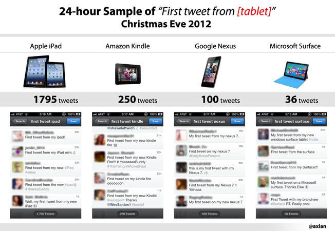 xmas-tablet-tweets