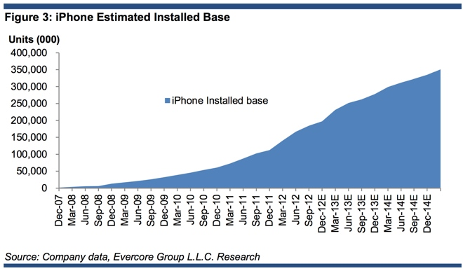 iPhone install base