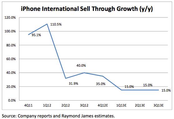 iPhone_International
