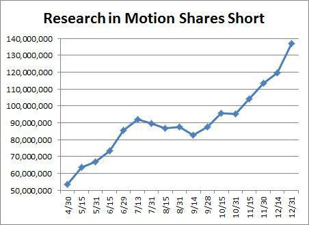RIM Short Selling