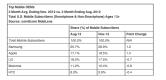 Samsung Apple Market Share