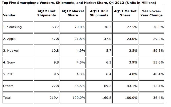 Smartphone Market Share Q4 2012