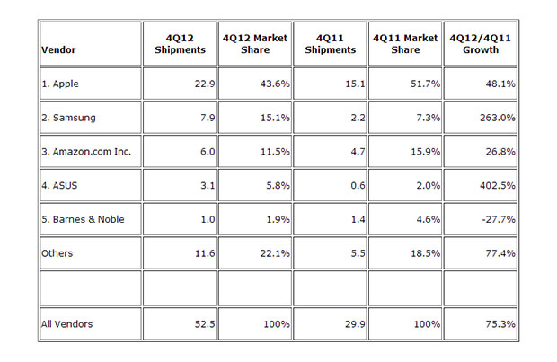 tablets-shipments-q42102-idc