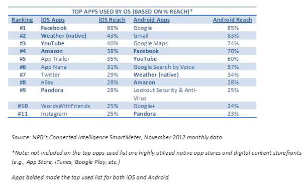 Top-Apps-Used-by-OS-npd