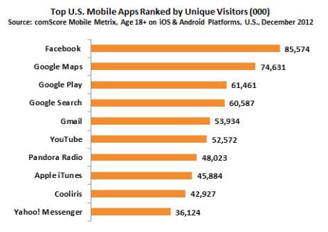 Mobile Apps Rankings