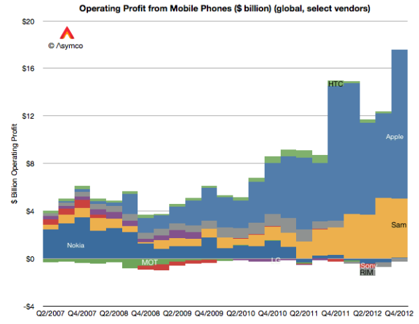 Apple and Samsung's complete dominance of mobile industry ...