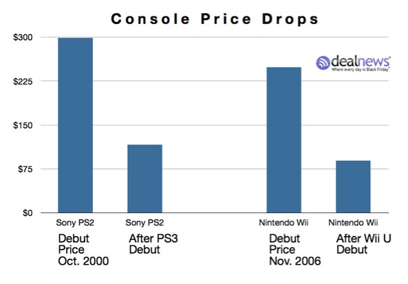 Console_Price_Drops_Chart