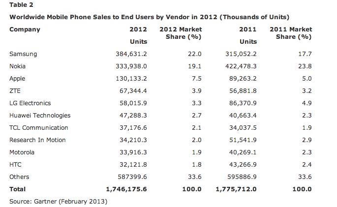 Mobile Phone Sales Shrink
