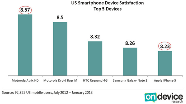 iPhone 5 Satisfaction Rating