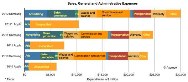 Apple Samsung Advertising Spending