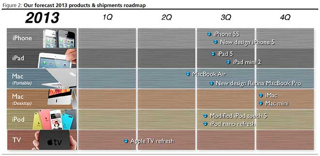 kgi-apple-roadmap-2013