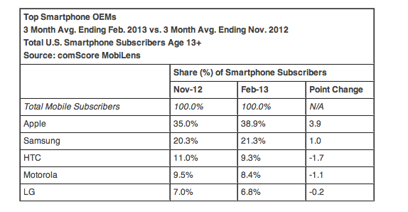 ComScore numbers