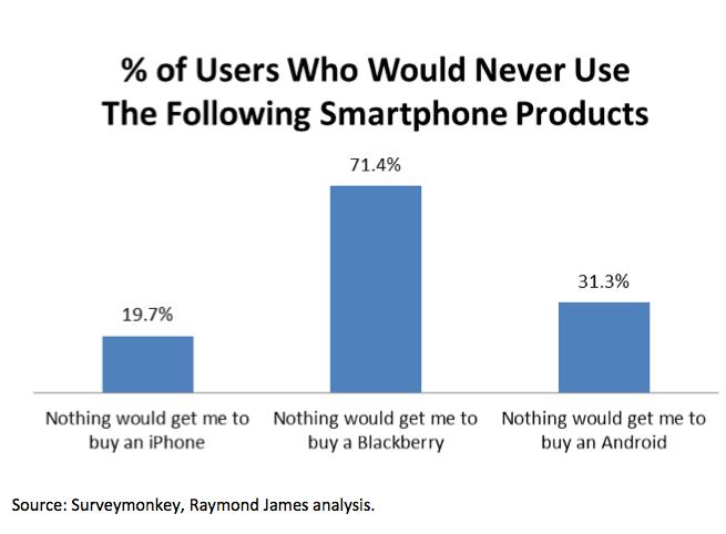 BlackBerry Consumer Interest