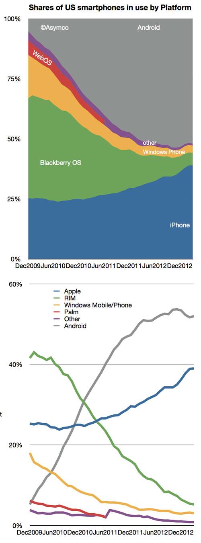 comscore-q1-smartphones-asymco