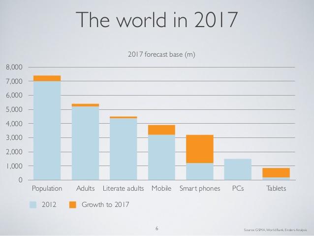future-mobile-evans-2