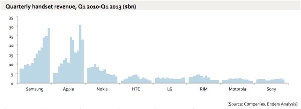 mobile-revenue-evans-q1-2013