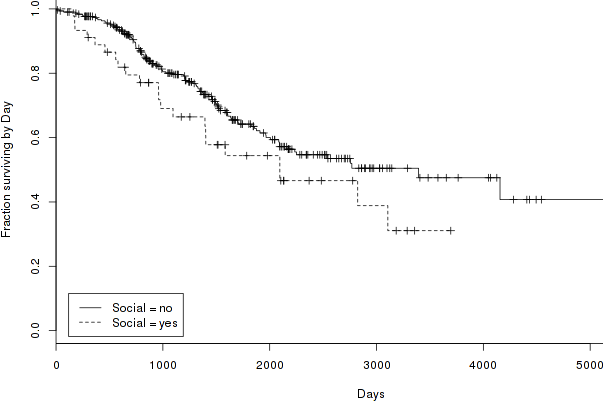 social-survivorship-curve