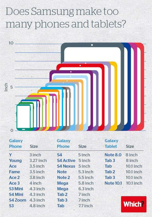 A handy guide to Samsung's insane array of Galaxy devices – BGR