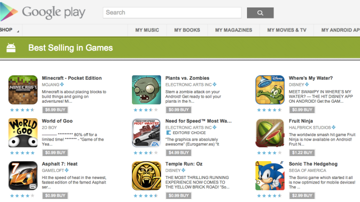 Mobile Gaming In App Purchases Analysis