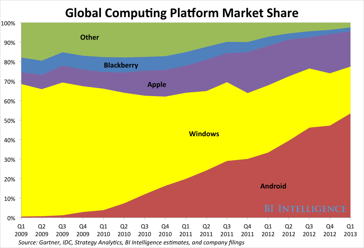 the penetration to operating platform of The penetration rate of smartphones and the number of  from july 2011 to march 2018 android market share in the united  all functions of our platform.