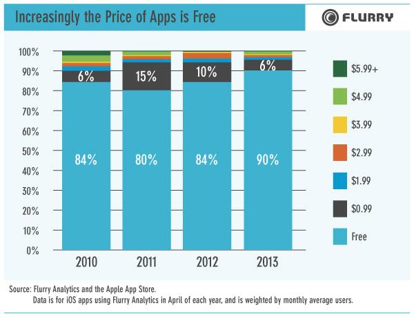 Flurry app chart