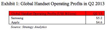 handset-profits-q2-2013