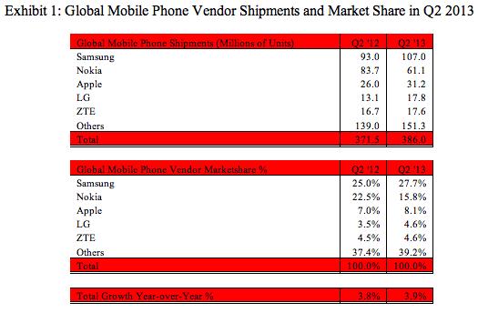 sa-mobile-phones-q2-2013
