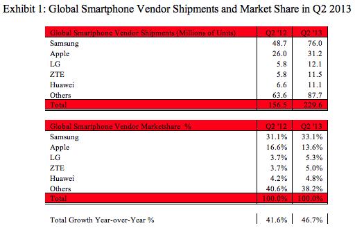 sa-smartphones-q2-2013
