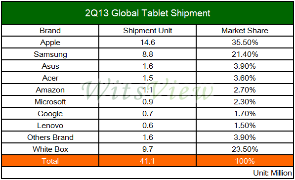 tablet-market-share-q2-2013