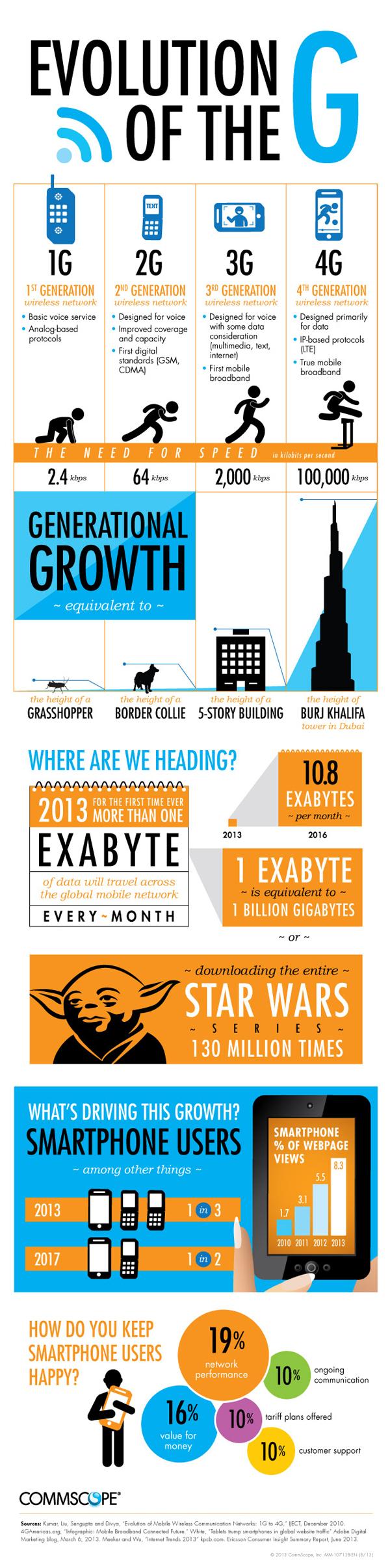 evolution-of-g-infographic