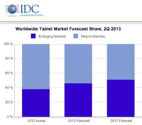 idc-08-2013-tablets