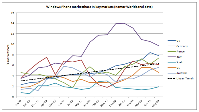 nokia-market-share-chart