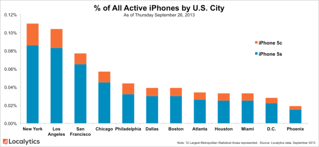 All-Active-iPhones-by-U.S.-City2-1024x472