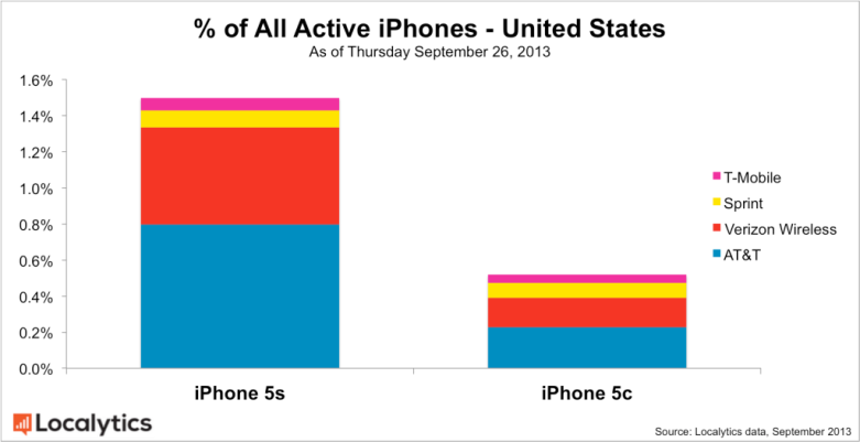 All-Active-iPhones-United-States-1024x526
