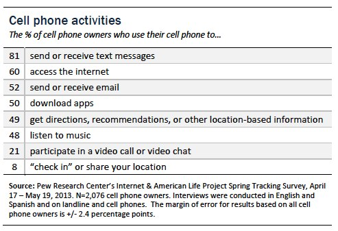 Cell Phone Activities 2013